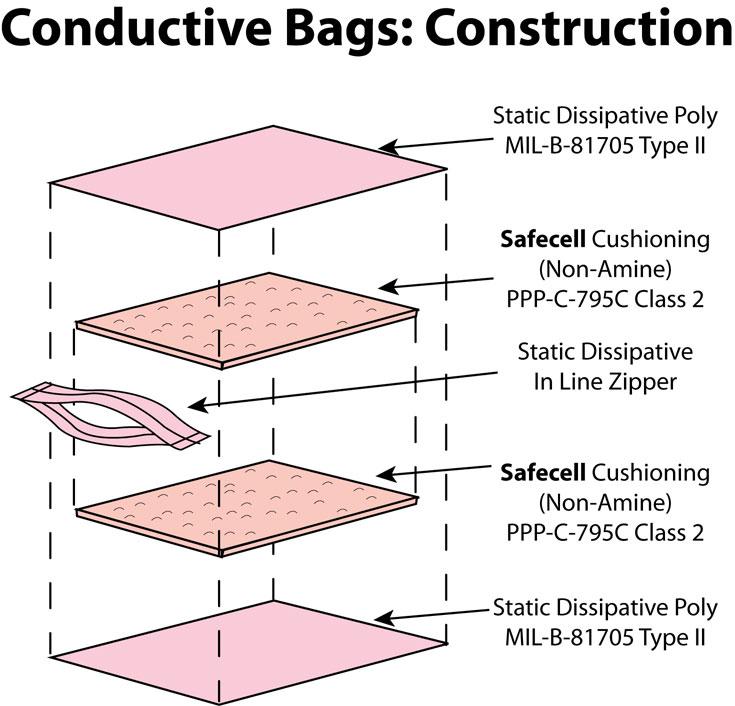 Anti Static Walls : Zipper locking cellular cushion pouch