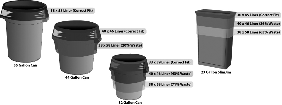 Correct Sizing of Trash Can Liners